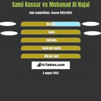 Sami Kassar vs Mohanad Al Najai h2h player stats