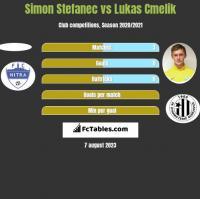 Simon Stefanec vs Lukas Cmelik h2h player stats
