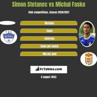 Simon Stefanec vs Michal Fasko h2h player stats