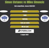 Simon Stefanec vs Milos Simoncic h2h player stats