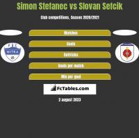 Simon Stefanec vs Slovan Sefcik h2h player stats