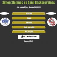 Simon Stefanec vs Danil Beskorovainas h2h player stats