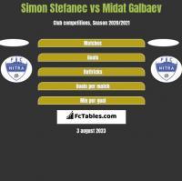 Simon Stefanec vs Midat Galbaev h2h player stats