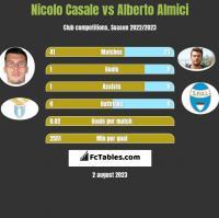 Nicolo Casale vs Alberto Almici h2h player stats