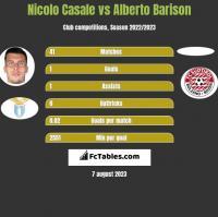 Nicolo Casale vs Alberto Barison h2h player stats