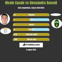 Nicolo Casale vs Alessandro Bassoli h2h player stats