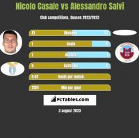 Nicolo Casale vs Alessandro Salvi h2h player stats