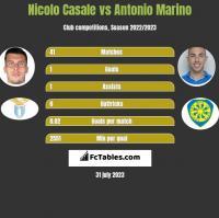 Nicolo Casale vs Antonio Marino h2h player stats