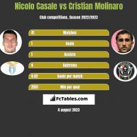 Nicolo Casale vs Cristian Molinaro h2h player stats