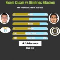 Nicolo Casale vs Dimitrios Nikolaou h2h player stats