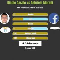 Nicolo Casale vs Gabriele Morelli h2h player stats
