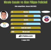 Nicolo Casale vs Gian Filippo Felicioli h2h player stats