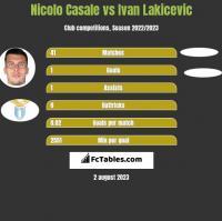 Nicolo Casale vs Ivan Lakicevic h2h player stats