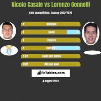 Nicolo Casale vs Lorenzo Gonnelli h2h player stats
