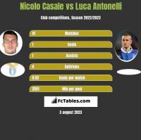 Nicolo Casale vs Luca Antonelli h2h player stats