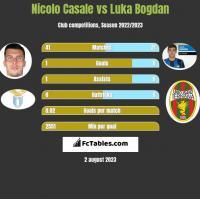 Nicolo Casale vs Luka Bogdan h2h player stats