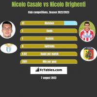 Nicolo Casale vs Nicolo Brighenti h2h player stats