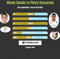 Nicolo Casale vs Pietro Ceccaroni h2h player stats