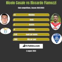 Nicolo Casale vs Riccardo Fiamozzi h2h player stats