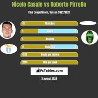 Nicolo Casale vs Roberto Pirrello h2h player stats