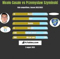 Nicolo Casale vs Przemyslaw Szyminski h2h player stats
