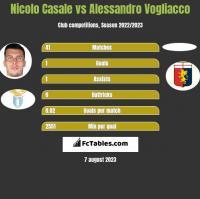 Nicolo Casale vs Alessandro Vogliacco h2h player stats