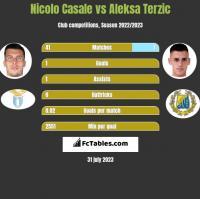Nicolo Casale vs Aleksa Terzic h2h player stats