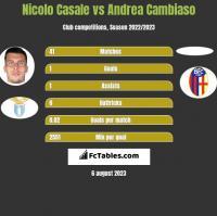 Nicolo Casale vs Andrea Cambiaso h2h player stats