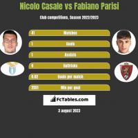 Nicolo Casale vs Fabiano Parisi h2h player stats