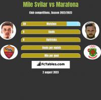 Mile Svilar vs Marafona h2h player stats