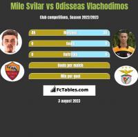 Mile Svilar vs Odisseas Vlachodimos h2h player stats