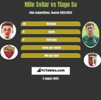 Mile Svilar vs Tiago Sa h2h player stats