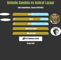 Antonio Candela vs Achraf Lazaar h2h player stats