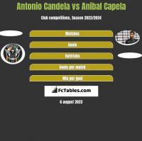 Antonio Candela vs Anibal Capela h2h player stats
