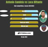 Antonio Candela vs Luca Bittante h2h player stats