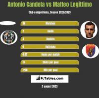 Antonio Candela vs Matteo Legittimo h2h player stats
