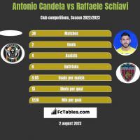 Antonio Candela vs Raffaele Schiavi h2h player stats