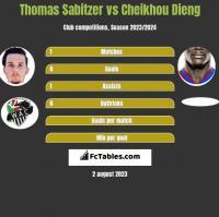 Thomas Sabitzer vs Cheikhou Dieng h2h player stats