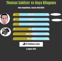 Thomas Sabitzer vs Koya Kitagawa h2h player stats