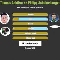 Thomas Sabitzer vs Philipp Schobesberger h2h player stats