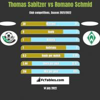 Thomas Sabitzer vs Romano Schmid h2h player stats