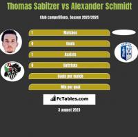 Thomas Sabitzer vs Alexander Schmidt h2h player stats