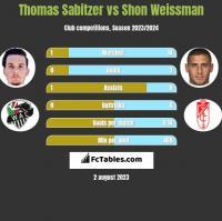 Thomas Sabitzer vs Shon Weissman h2h player stats