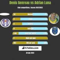 Denis Genreau vs Adrian Luna h2h player stats