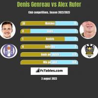 Denis Genreau vs Alex Rufer h2h player stats
