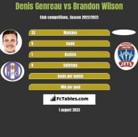 Denis Genreau vs Brandon Wilson h2h player stats