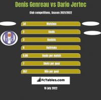 Denis Genreau vs Dario Jertec h2h player stats