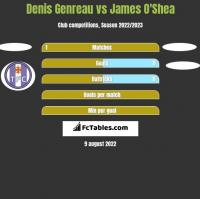 Denis Genreau vs James O'Shea h2h player stats