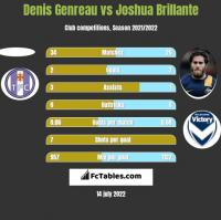 Denis Genreau vs Joshua Brillante h2h player stats