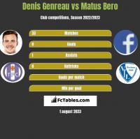 Denis Genreau vs Matus Bero h2h player stats